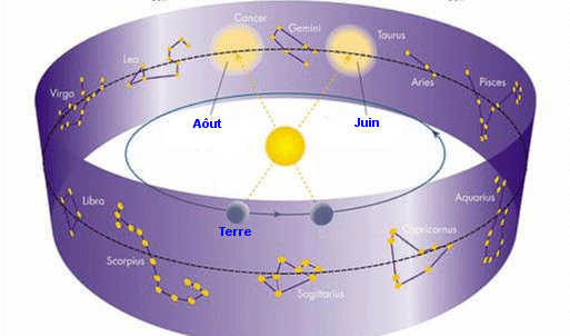 Mouvement du Soleil au travers des constellations du Zodiaque